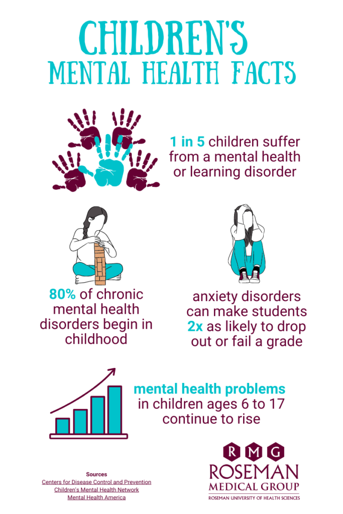 Infographic identifying mental health facts among children.